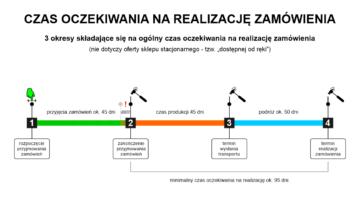 diagram czas realizacji zamówień